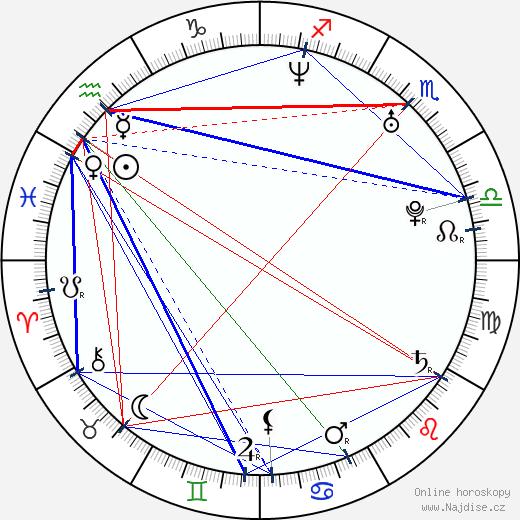 Mariana Čengelová-Solčanská wikipedie wiki 2017, 2018 horoskop