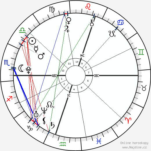 Mariana Espósito wikipedie wiki 2018, 2019 horoskop