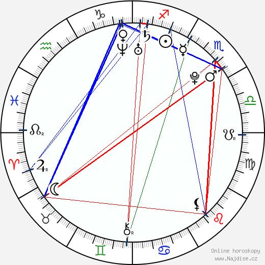 Mariana Torres wikipedie wiki 2017, 2018 horoskop