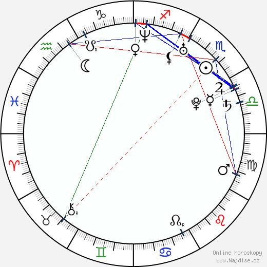 Mariangela Demurtas wikipedie wiki 2018, 2019 horoskop