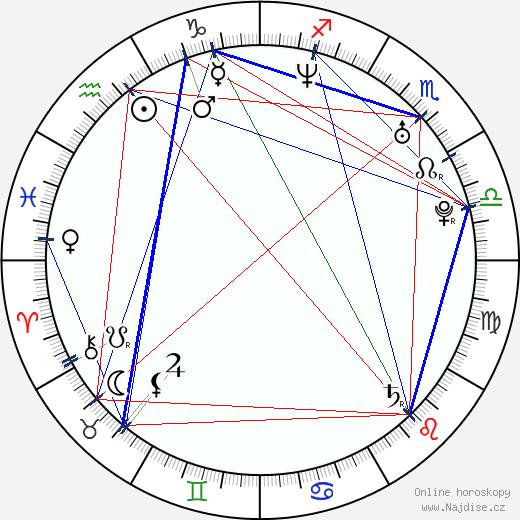 Marianna Ďurianová wikipedie wiki 2019, 2020 horoskop