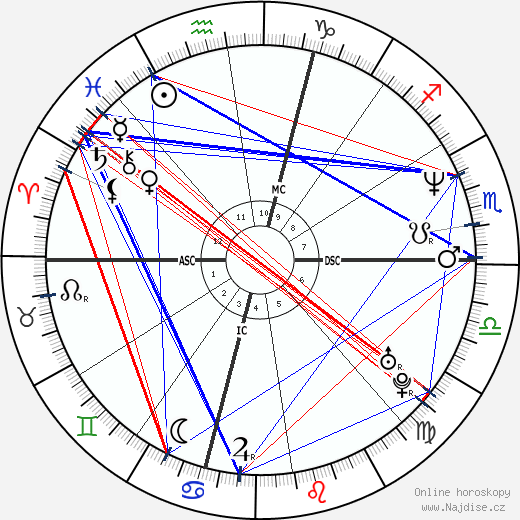 Marianne MacFarlane wikipedie wiki 2019, 2020 horoskop