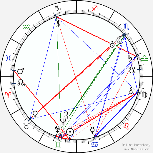 Marie-Adéla Lucemburská wikipedie wiki 2018, 2019 horoskop