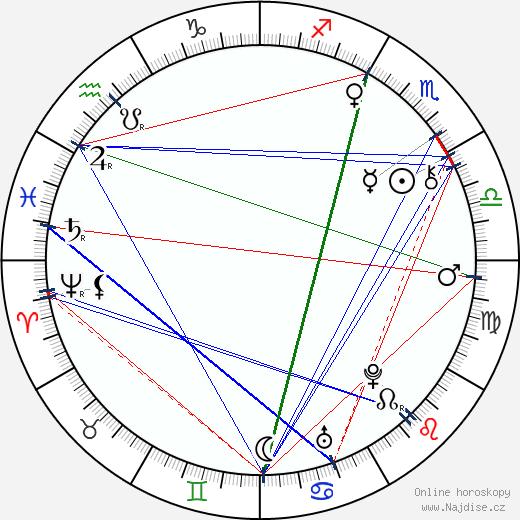 Marie Amálie Habsburská wikipedie wiki 2019, 2020 horoskop