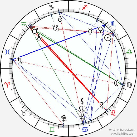 Marie Burešová wikipedie wiki 2020, 2021 horoskop