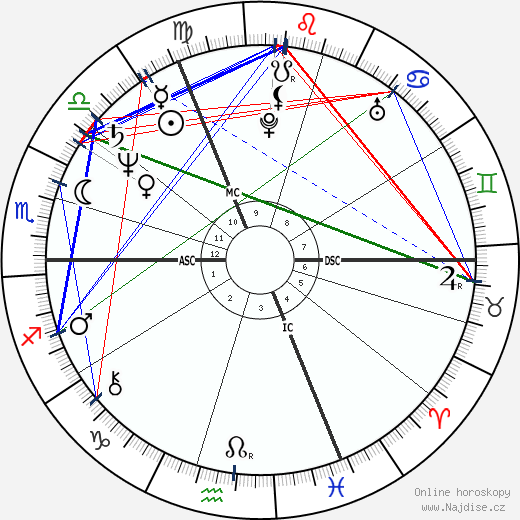 Marie Christine Blandin wikipedie wiki 2018, 2019 horoskop