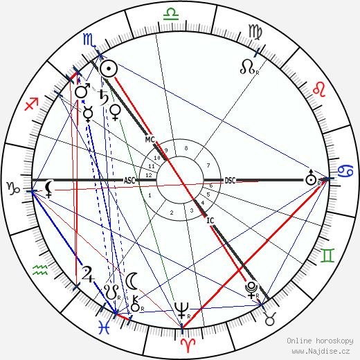 Marie Curie wikipedie wiki 2017, 2018 horoskop
