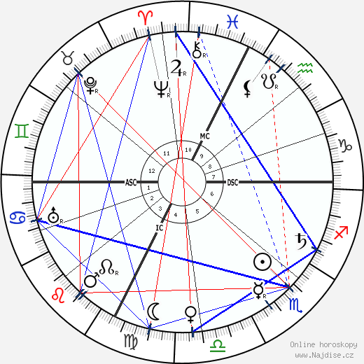 Marie Dressler wikipedie wiki 2017, 2018 horoskop