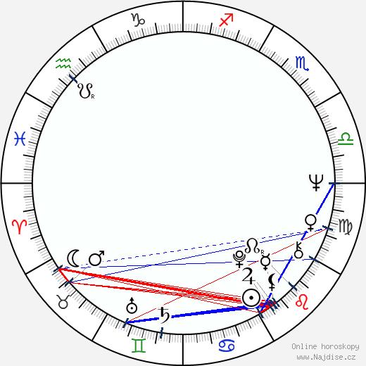 Marie Durnová wikipedie wiki 2020, 2021 horoskop