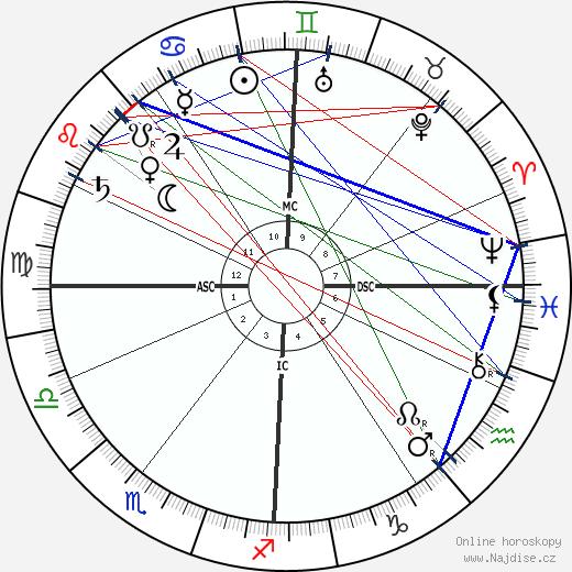 Marie-Jean-Lucien Lacaze wikipedie wiki 2018, 2019 horoskop