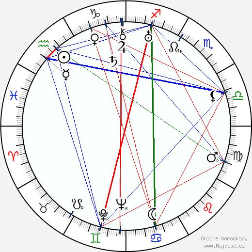 Marie Ježková wikipedie wiki 2020, 2021 horoskop
