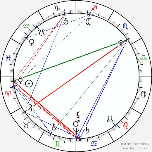 Marie Josefa Bavorská wikipedie wiki 2019, 2020 horoskop