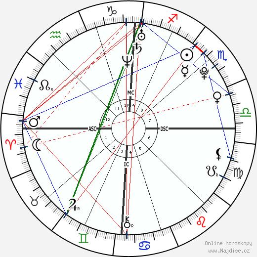 Marie-Laure Brunet wikipedie wiki 2020, 2021 horoskop