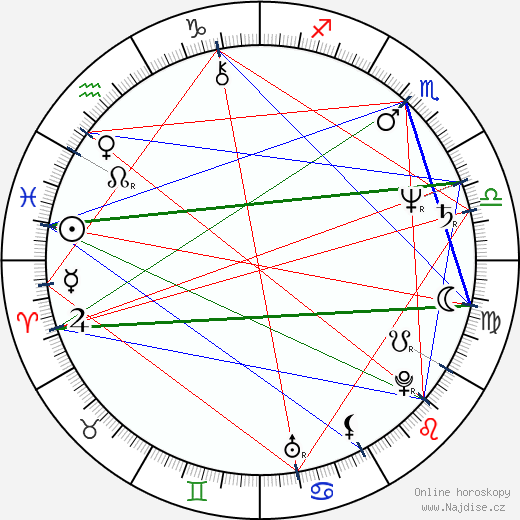 Marie Logojdová wikipedie wiki 2020, 2021 horoskop