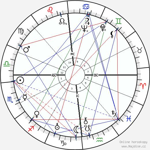 Marie-Louise von Motesiczky wikipedie wiki 2018, 2019 horoskop