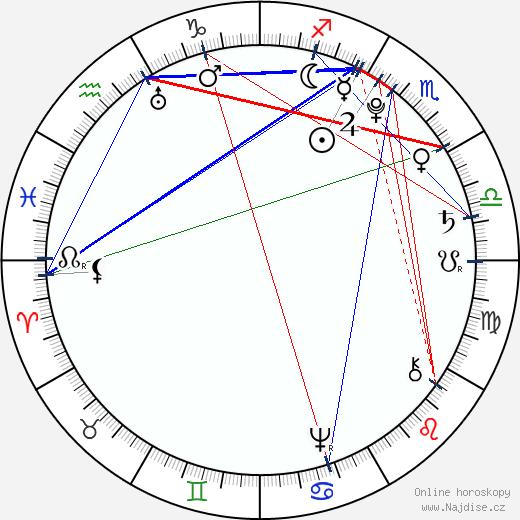 Marie Ludovika Španělská wikipedie wiki 2018, 2019 horoskop