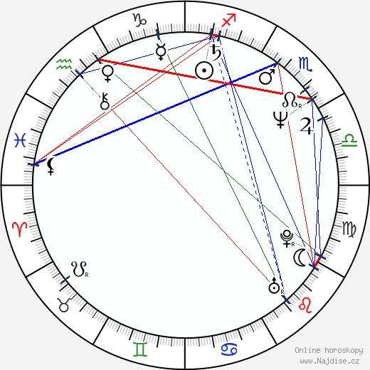 Marie Ludvíková wikipedie wiki 2020, 2021 horoskop