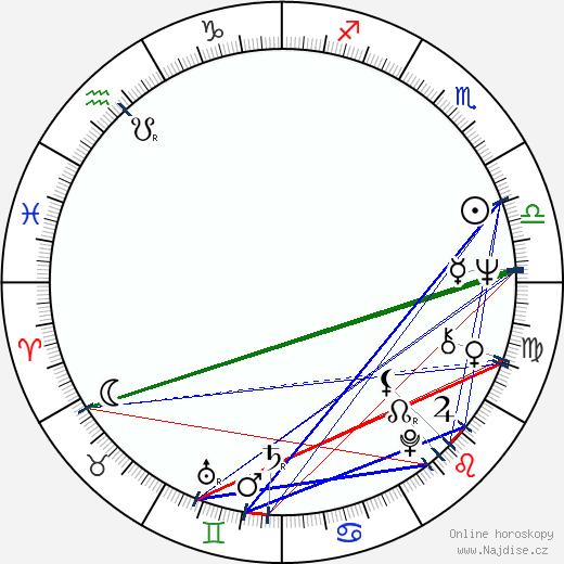 Marie-Luisa Váchová wikipedie wiki 2017, 2018 horoskop