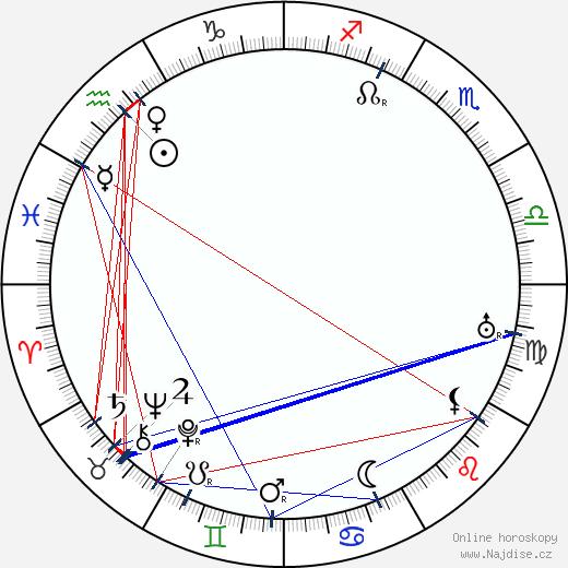 Marie Majerová wikipedie wiki 2020, 2021 horoskop