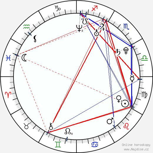 Marie Málková wikipedie wiki 2017, 2018 horoskop