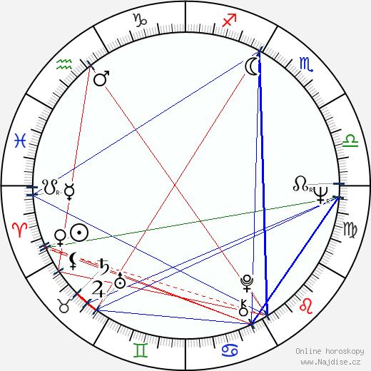 Marie Málková wikipedie wiki 2018, 2019 horoskop