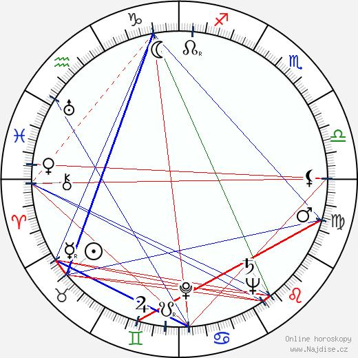 Marie Motlová wikipedie wiki 2020, 2021 horoskop