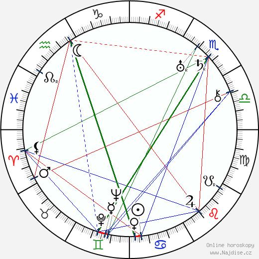Marie Nademlejnská wikipedie wiki 2017, 2018 horoskop