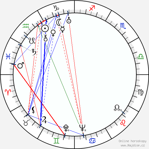 Marie Pavlíková wikipedie wiki 2020, 2021 horoskop