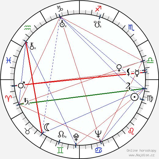 Marie Podvalová wikipedie wiki 2018, 2019 horoskop