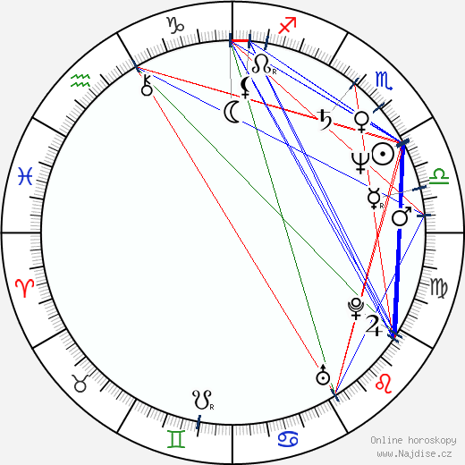 Marie Pojkarová wikipedie wiki 2018, 2019 horoskop