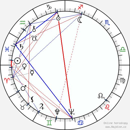 Marie Popelková wikipedie wiki 2018, 2019 horoskop