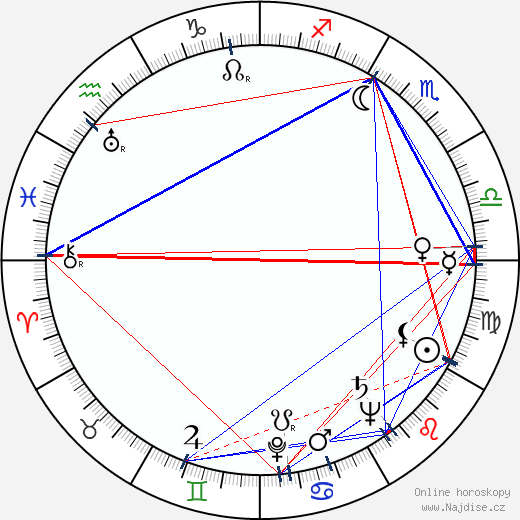 Marie Preislerová wikipedie wiki 2018, 2019 horoskop