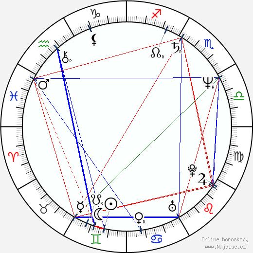 Marie Retková wikipedie wiki 2018, 2019 horoskop