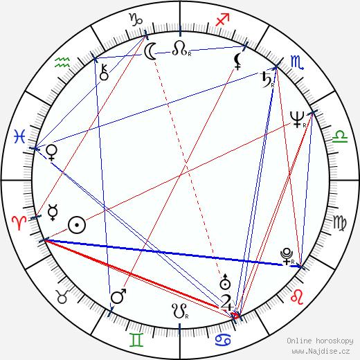Marie Šandová wikipedie wiki 2017, 2018 horoskop