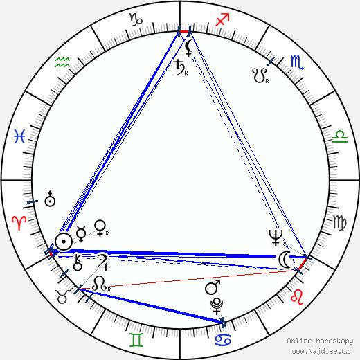 Marie Tomášová wikipedie wiki 2018, 2019 horoskop