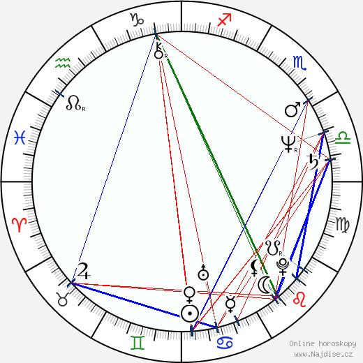 Marie Tomsová wikipedie wiki 2020, 2021 horoskop