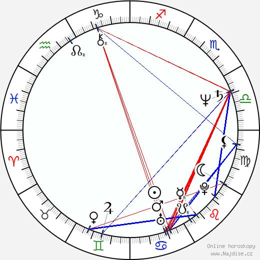 Marieke van der Pol wikipedie wiki 2019, 2020 horoskop
