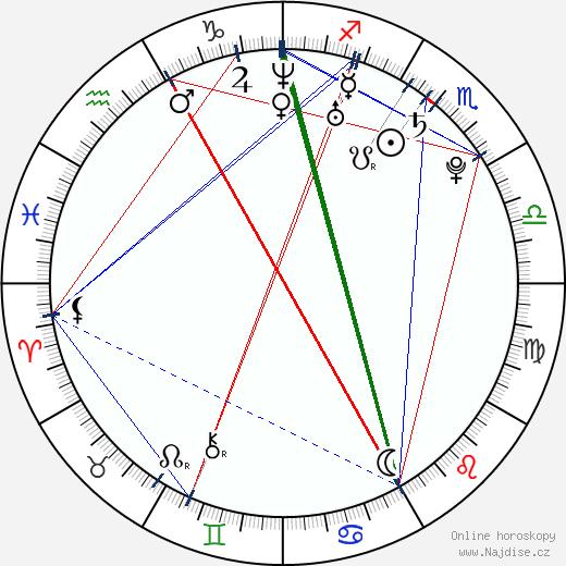 Marija Šerifović wikipedie wiki 2019, 2020 horoskop