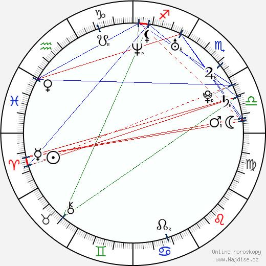 Marijana Jankovic wikipedie wiki 2017, 2018 horoskop
