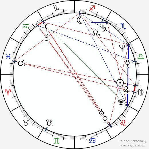 Marika Gombitová wikipedie wiki 2020, 2021 horoskop