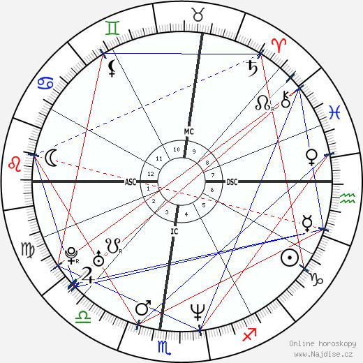 Marilyn Manson wikipedie wiki 2018, 2019 horoskop