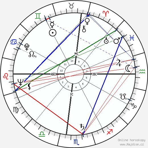Marilyn Monroe wikipedie wiki 2017, 2018 horoskop