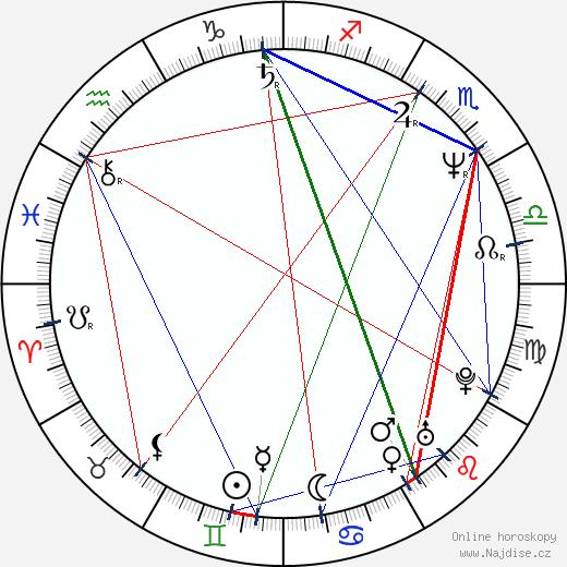 Marina Procopie wikipedie wiki 2018, 2019 horoskop