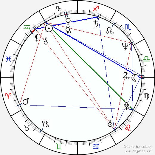 Marina Urbanc wikipedie wiki 2019, 2020 horoskop