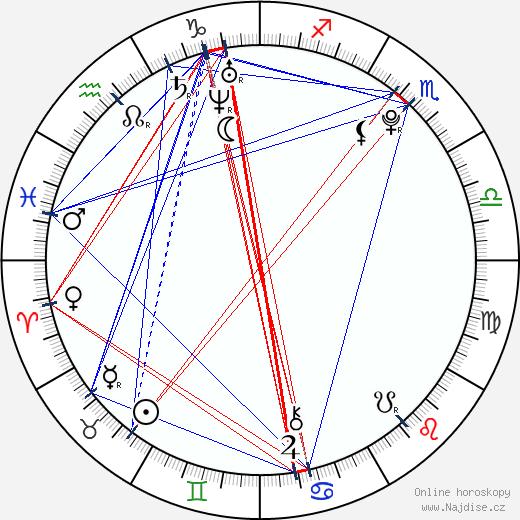 Marine Vacth wikipedie wiki 2018, 2019 horoskop