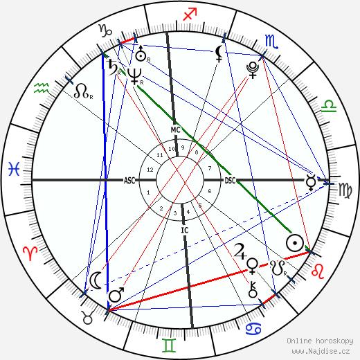 Mario Balotelli wikipedie wiki 2018, 2019 horoskop