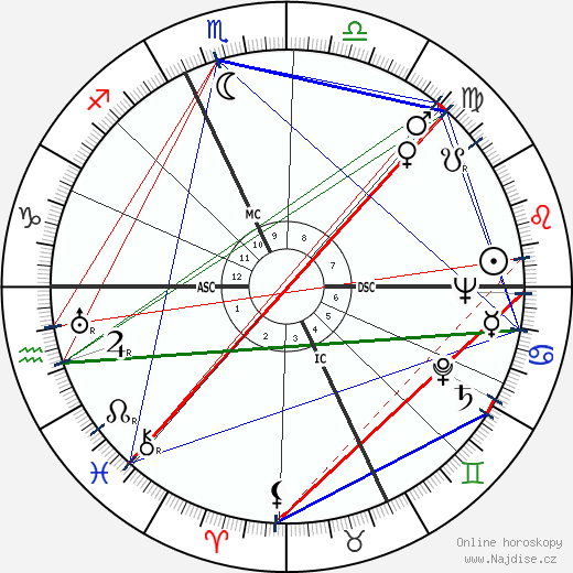 Mario Bava wikipedie wiki 2017, 2018 horoskop