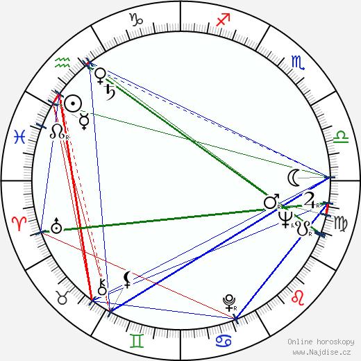 Mario Caiano wikipedie wiki 2017, 2018 horoskop