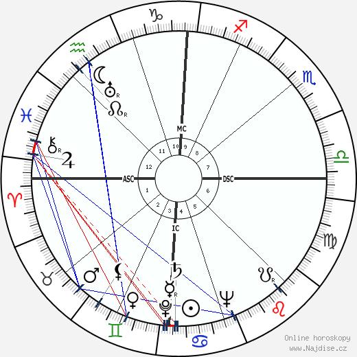 Mario Carotenuto wikipedie wiki 2018, 2019 horoskop