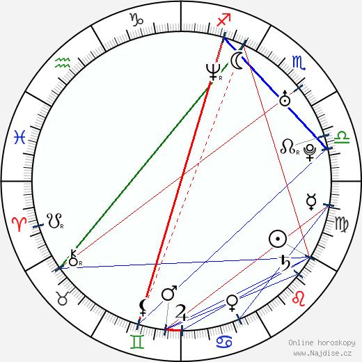 Mario d'Anna wikipedie wiki 2017, 2018 horoskop